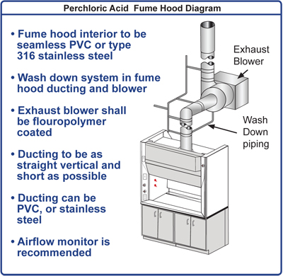 Perchloric Acid Hoods